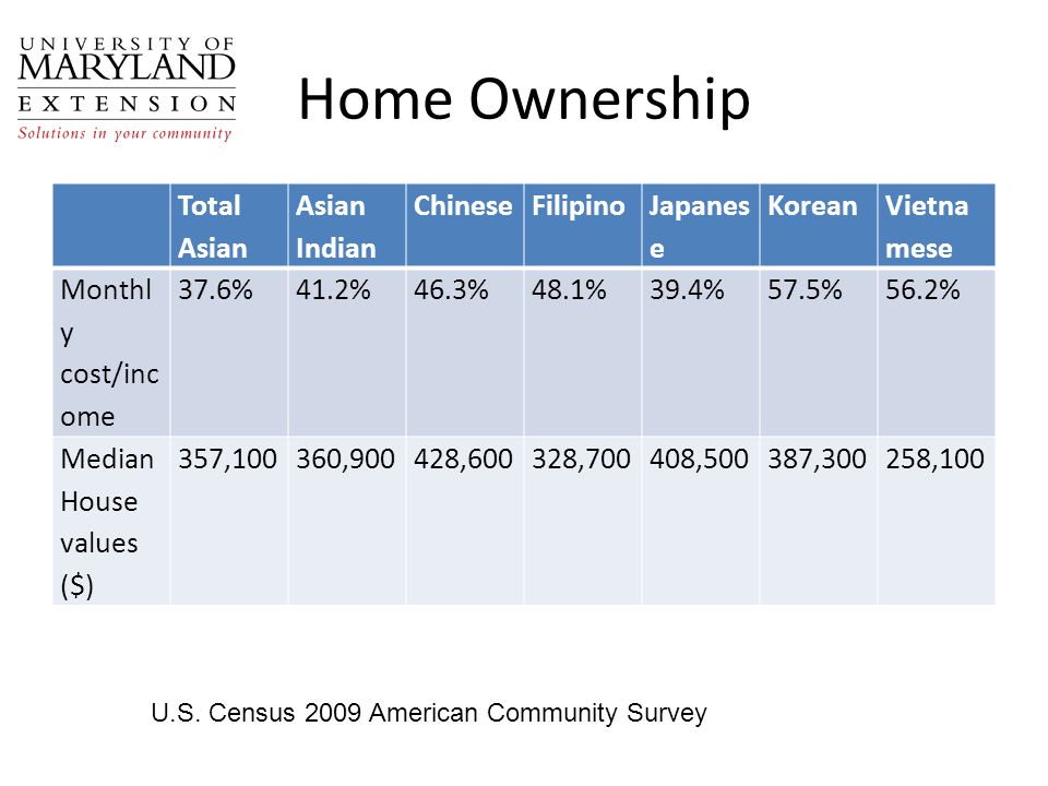 Home Ownership Total Asian Asian Indian ChineseFilipino Japanes e Korean Vietna mese Monthl y cost/inc ome 37.6%41.2%46.3%48.1%39.4%57.5%56.2% Median House values ($) 357,100360,900428,600328,700408,500387,300258,100 U.S.