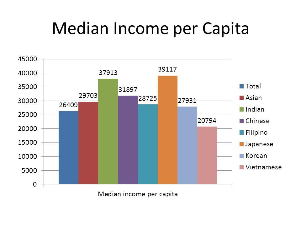 Median Income per Capita