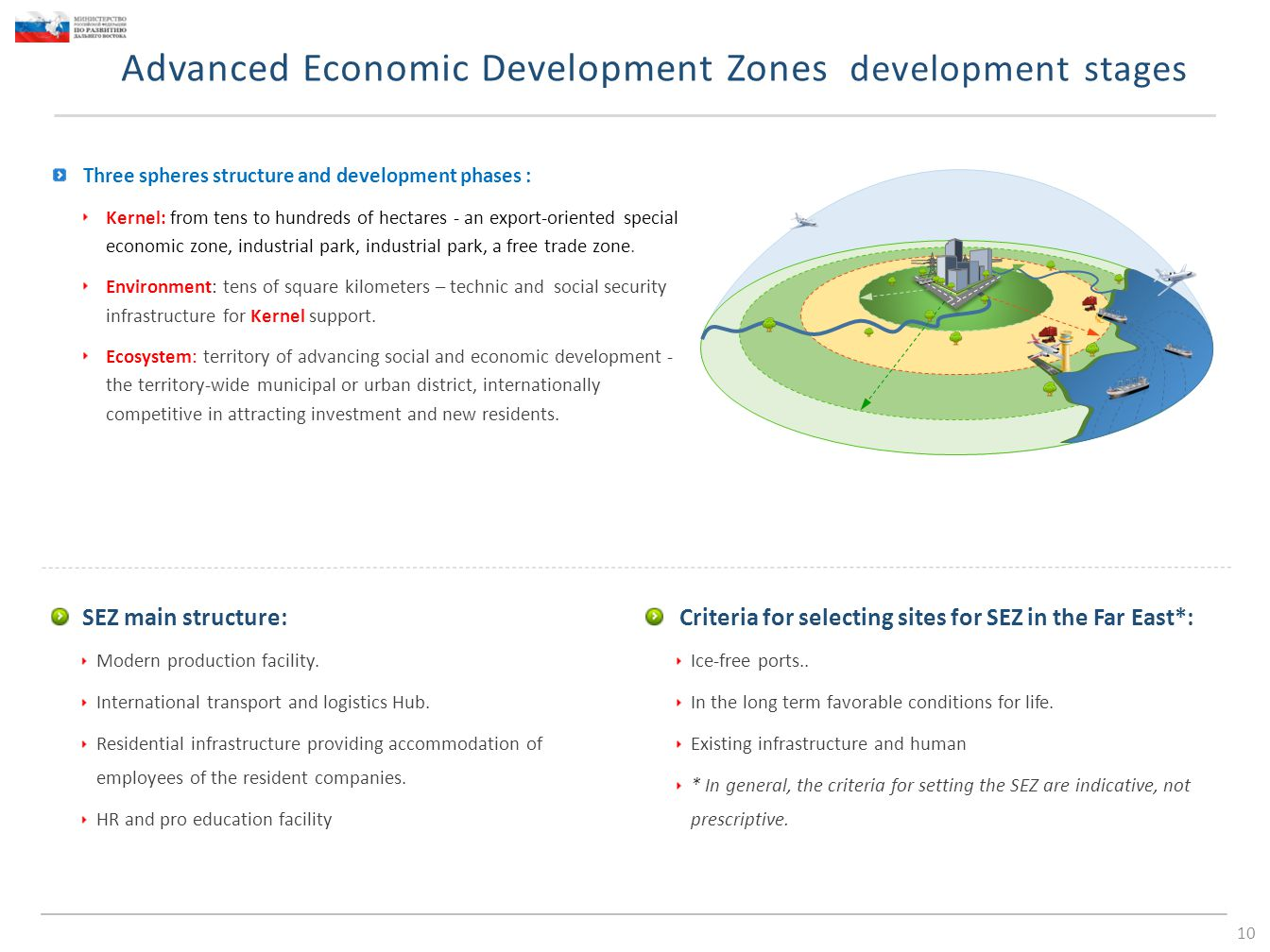 Advanced Economic Development Zones development stages 10 Three spheres structure and development phases : Kernel: from tens to hundreds of hectares - an export-oriented special economic zone, industrial park, industrial park, a free trade zone.