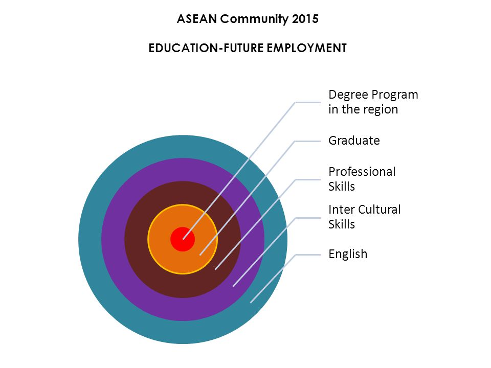 ASEAN Community 2015 EDUCATION-FUTURE EMPLOYMENT