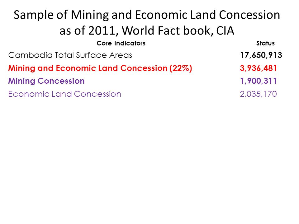 Sample of Mining and Economic Land Concession as of 2011, World Fact book, CIA Core IndicatorsStatus Cambodia Total Surface Areas 17,650,913 Mining an