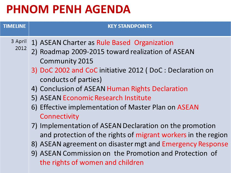 PHNOM PENH AGENDA TIMELINEKEY STANDPOINTS 3 April 2012 1)ASEAN Charter as Rule Based Organization 2)Roadmap 2009-2015 toward realization of ASEAN Comm