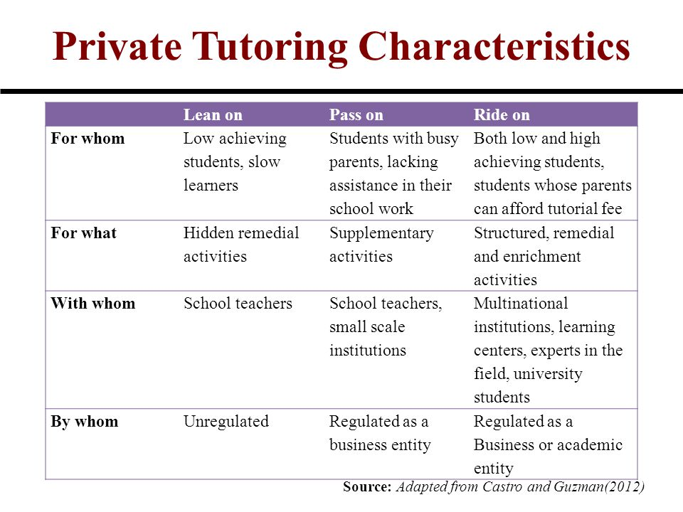 Private Tutoring Characteristics Lean onPass onRide on For whom Low achieving students, slow learners Students with busy parents, lacking assistance in their school work Both low and high achieving students, students whose parents can afford tutorial fee For what Hidden remedial activities Supplementary activities Structured, remedial and enrichment activities With whomSchool teachers School teachers, small scale institutions Multinational institutions, learning centers, experts in the field, university students By whomUnregulatedRegulated as a business entity Regulated as a Business or academic entity Source: Adapted from Castro and Guzman(2012)