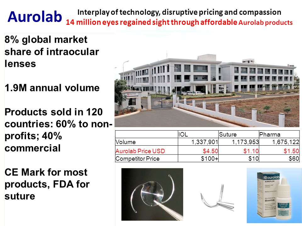 Interplay of technology, disruptive pricing and compassion 14 million eyes regained sight through affordable Aurolab products 8% global market share of intraocular lenses 1.9M annual volume Products sold in 120 countries: 60% to non- profits; 40% commercial CE Mark for most products, FDA for suture IOLSuturePharma Volume 1,337,901 1,173,953 1,675,122 Aurolab Price USD$4.50$1.10$1.50 Competitor Price $100+ $10 $60 Aurolab