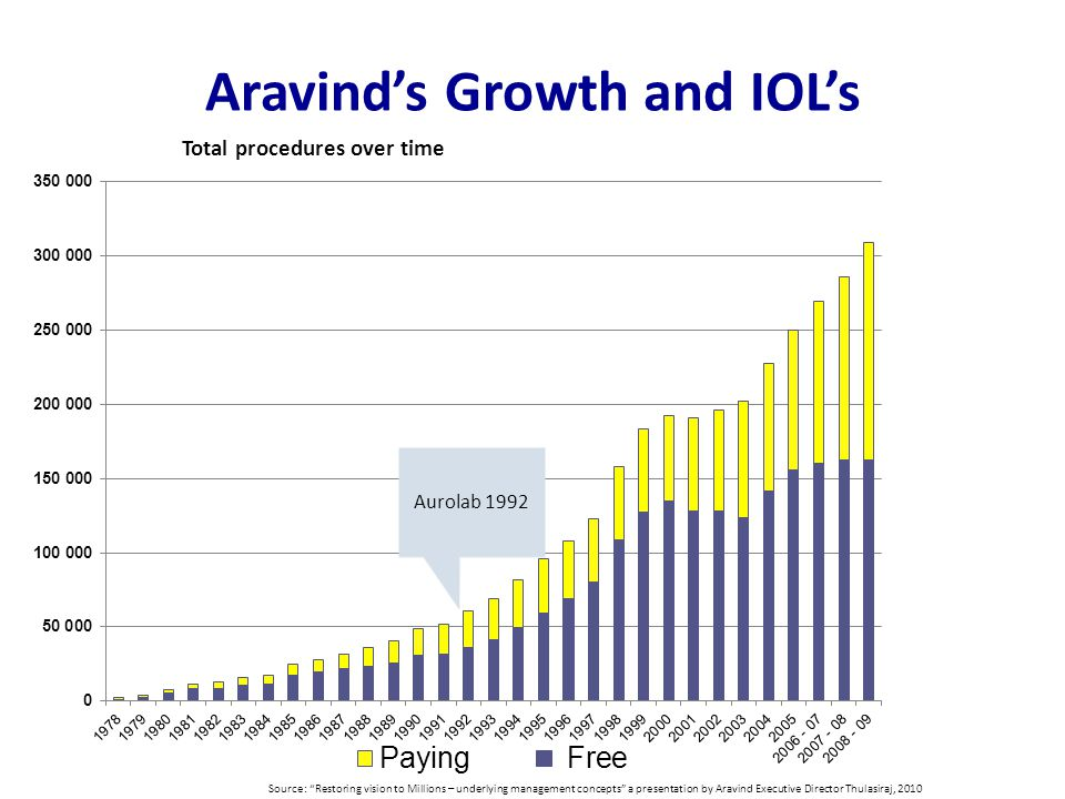 Aravind's Growth and IOL's Aurolab 1992 Source: Restoring vision to Millions – underlying management concepts a presentation by Aravind Executive Director Thulasiraj, 2010 Total procedures over time