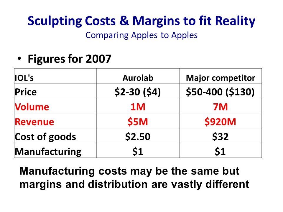 Sculpting Costs & Margins to fit Reality Comparing Apples to Apples Manufacturing costs may be the same but margins and distribution are vastly different Figures for 2007 IOL sAurolabMajor competitor Price$2-30 ($4)$50-400 ($130) Volume1M7M Revenue$5M$920M Cost of goods$2.50$32 Manufacturing$1