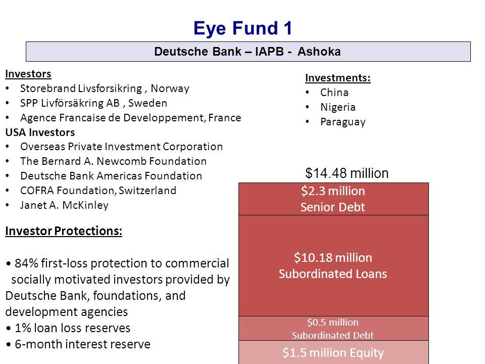 Deutsche Bank – IAPB - Ashoka $0.5 million Subordinated Debt $1.5 million Equity $2.3 million Senior Debt $14.48 million Eye Fund 1 Investor Protections: 84% first-loss protection to commercial socially motivated investors provided by Deutsche Bank, foundations, and development agencies 1% loan loss reserves 6-month interest reserve $10.18 million Subordinated Loans Investors Storebrand Livsforsikring, Norway SPP Livförsäkring AB, Sweden Agence Francaise de Developpement, France USA Investors Overseas Private Investment Corporation The Bernard A.