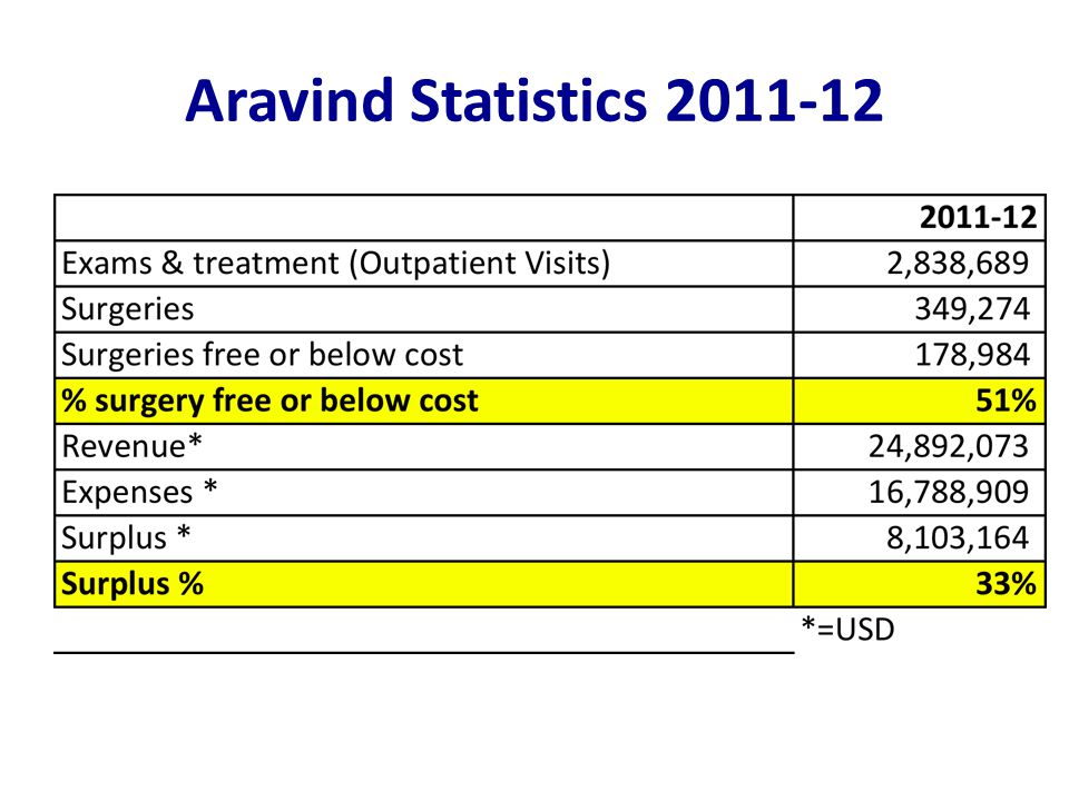 Charity Pays: Aravind in Kerala Initial situationActivitiesResult Word of mouth generated by doing affordable care is sufficient to drive paying volumes; cannibalization doesn't occur Only 2% of Aravind's paying patient population was coming from Kerala Aravind held over 40 outreach camps in 12 months One year later, over 25% of Aravind's paying patients came from Kerala Paying patients