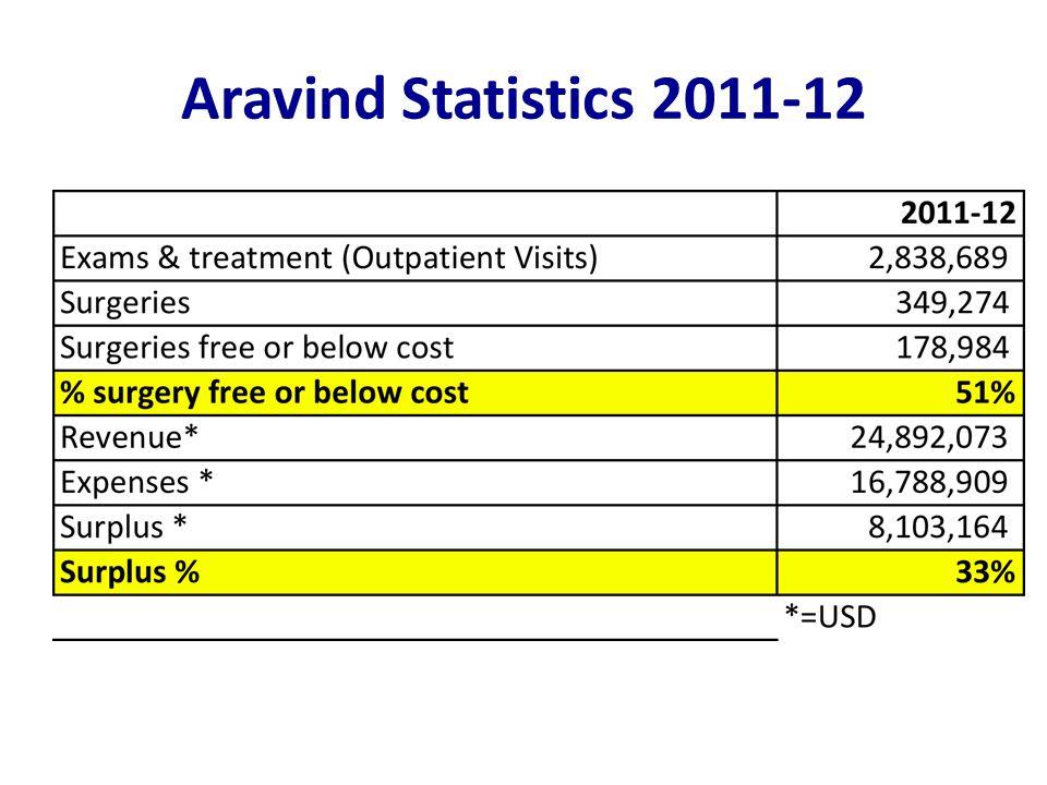 Aravind Statistics 2011-12