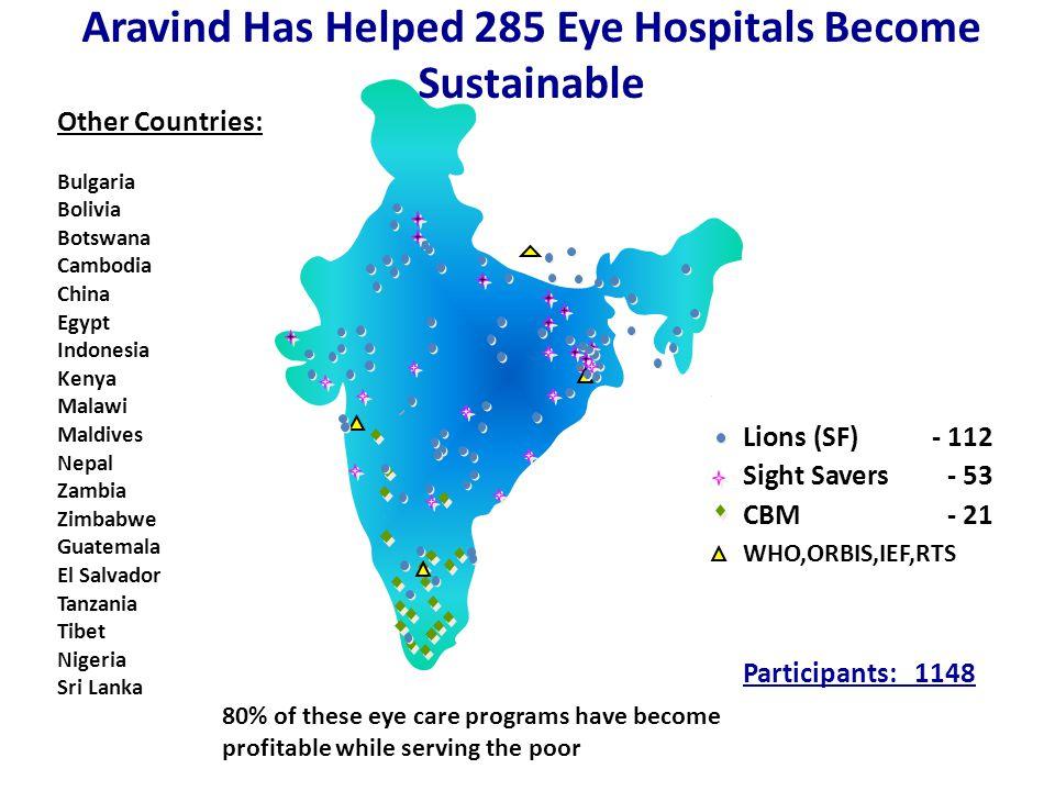 Aravind Has Helped 285 Eye Hospitals Become Sustainable Other Countries: Bangladesh Bulgaria Bolivia Botswana Cambodia China Egypt Indonesia Kenya Mal