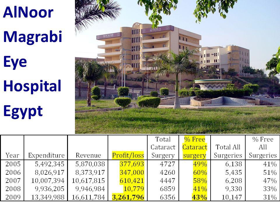 AlNoor Magrabi Eye Hospital Egypt