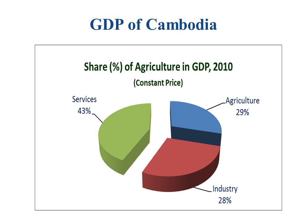 GDP of Cambodia