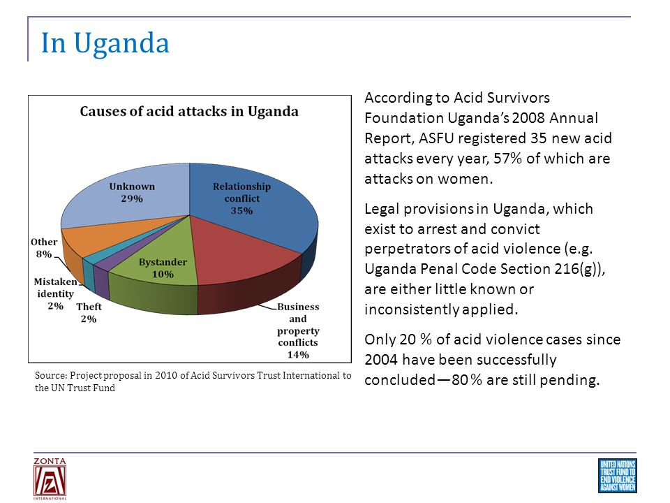 In Uganda Source: Project proposal in 2010 of Acid Survivors Trust International to the UN Trust Fund According to Acid Survivors Foundation Uganda's 2008 Annual Report, ASFU registered 35 new acid attacks every year, 57% of which are attacks on women.