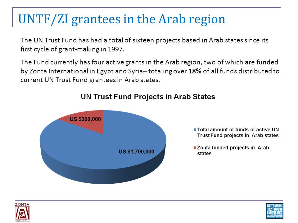 UNTF/ZI grantees in the Arab region The UN Trust Fund has had a total of sixteen projects based in Arab states since its first cycle of grant-making in 1997.