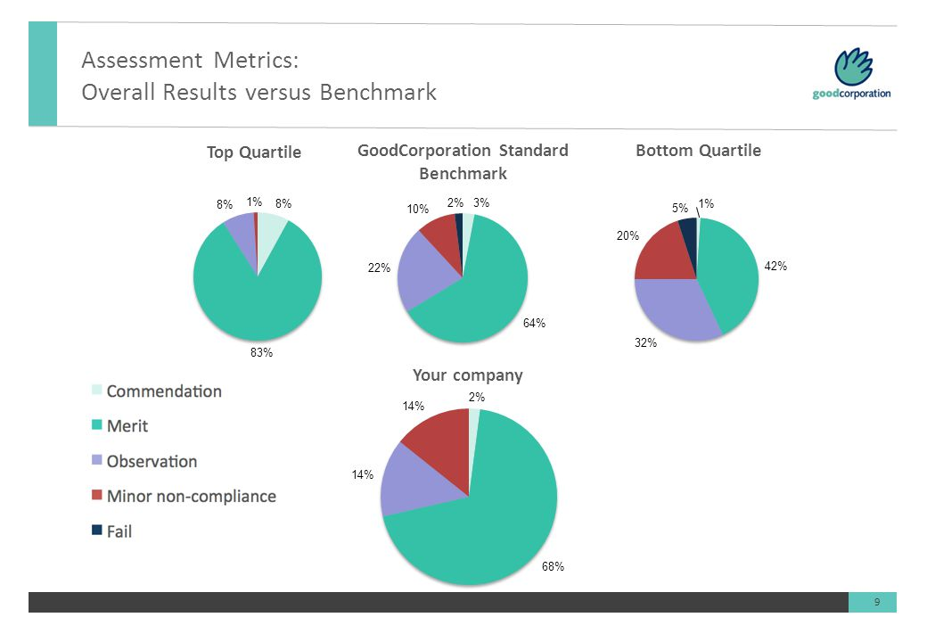 9 Assessment Metrics: Overall Results versus Benchmark