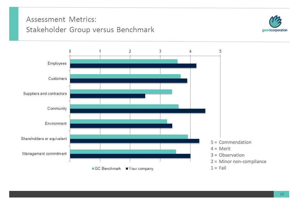 10 Assessment Metrics: Stakeholder Group versus Benchmark