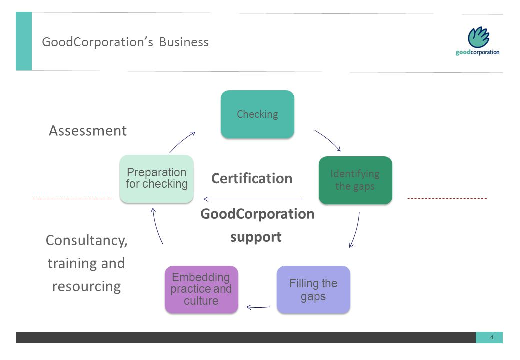 4 Certification GoodCorporation support GoodCorporation's Business Assessment Consultancy, training and resourcing