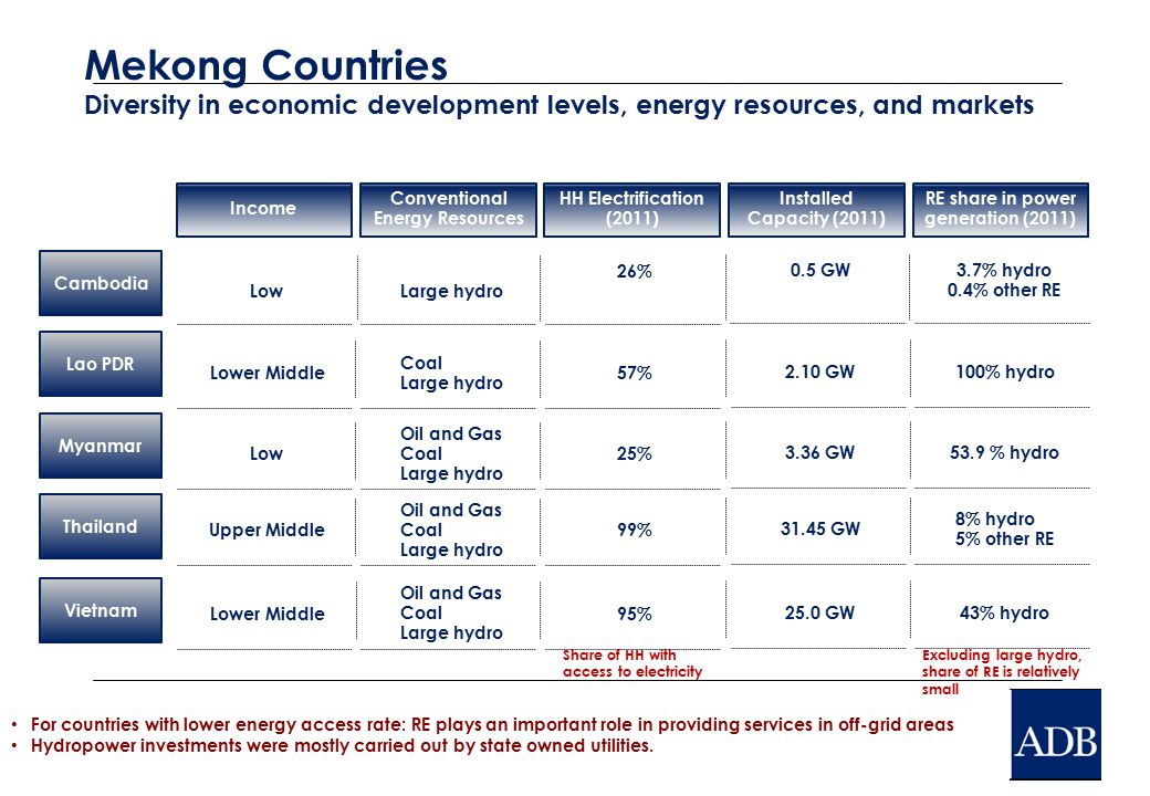 For countries with lower energy access rate: RE plays an important role in providing services in off-grid areas Hydropower investments were mostly car