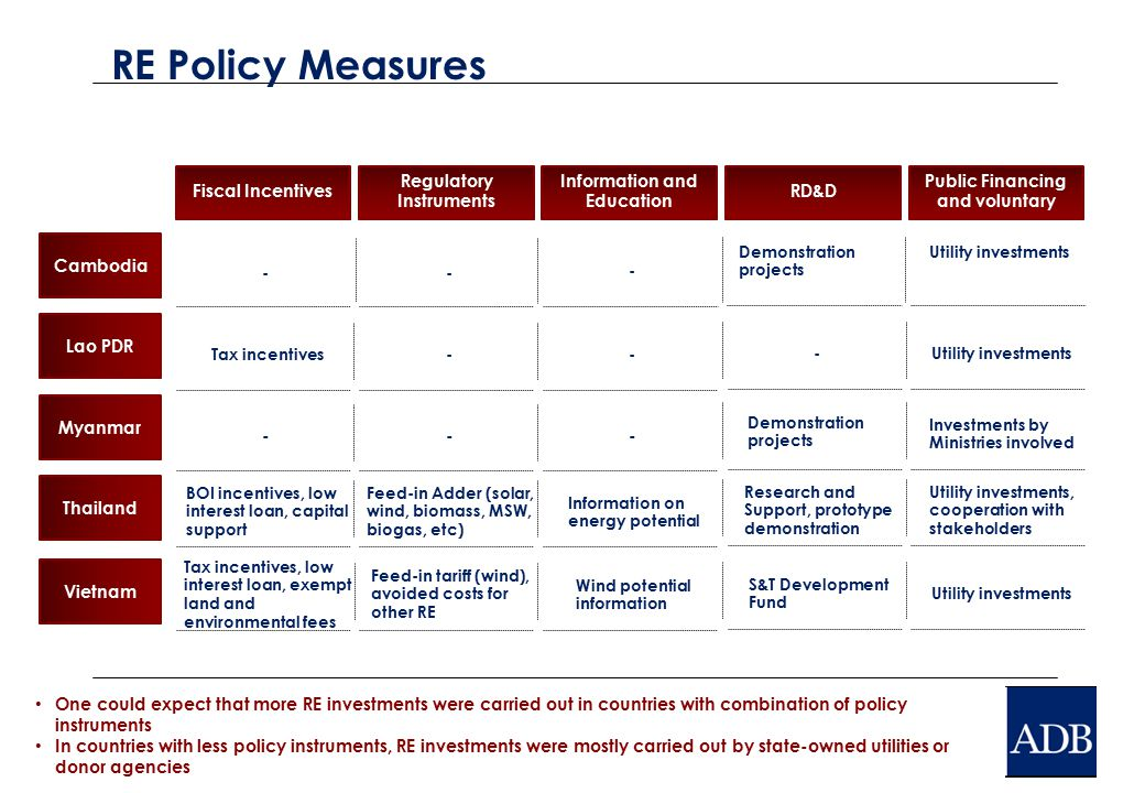 RE Policy Measures Cambodia Myanmar Thailand Lao PDR Fiscal Incentives Regulatory Instruments Information and Education -- - --- BOI incentives, low interest loan, capital support Feed-in Adder (solar, wind, biomass, MSW, biogas, etc) Information on energy potential Tax incentives-- Vietnam Tax incentives, low interest loan, exempt land and environmental fees Feed-in tariff (wind), avoided costs for other RE Wind potential information RD&D Demonstration projects Research and Support, prototype demonstration - S&T Development Fund Public Financing and voluntary Utility investments Investments by Ministries involved Utility investments, cooperation with stakeholders Utility investments One could expect that more RE investments were carried out in countries with combination of policy instruments In countries with less policy instruments, RE investments were mostly carried out by state-owned utilities or donor agencies