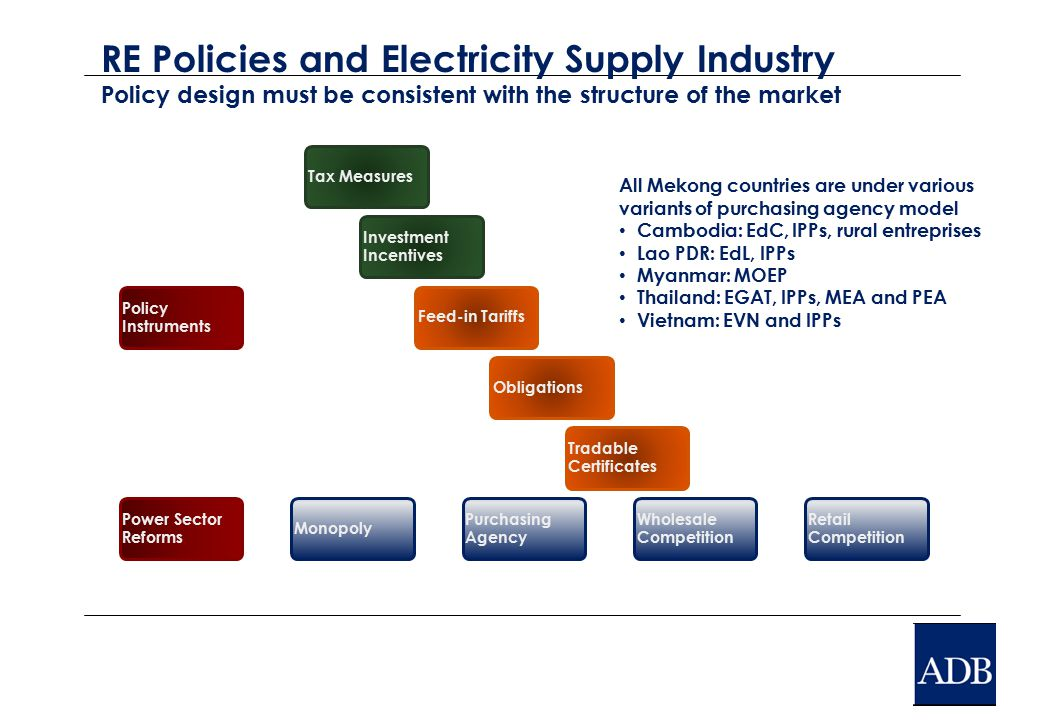 RE Policies and Electricity Supply Industry Policy design must be consistent with the structure of the market Policy Instruments Tax Measures Investment Incentives Feed-in TariffsObligations Tradable Certificates Power Sector Reforms Monopoly Purchasing Agency Wholesale Competition Retail Competition All Mekong countries are under various variants of purchasing agency model Cambodia: EdC, IPPs, rural entreprises Lao PDR: EdL, IPPs Myanmar: MOEP Thailand: EGAT, IPPs, MEA and PEA Vietnam: EVN and IPPs