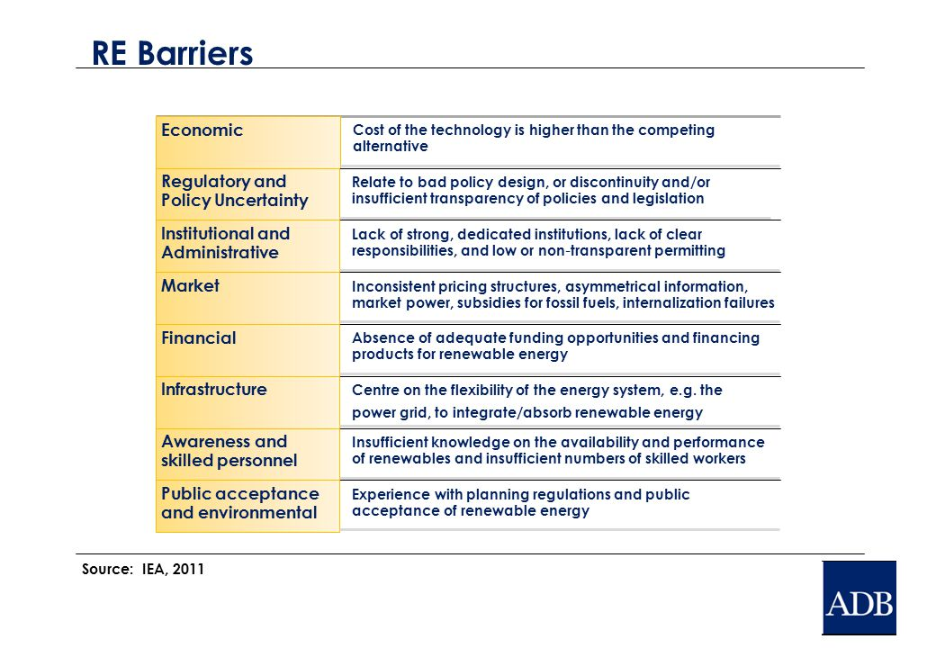 RE Barriers Economic Cost of the technology is higher than the competing alternative Regulatory and Policy Uncertainty Relate to bad policy design, or discontinuity and/or insufficient transparency of policies and legislation Institutional and Administrative Lack of strong, dedicated institutions, lack of clear responsibilities, and low or non ‐ transparent permitting Market Inconsistent pricing structures, asymmetrical information, market power, subsidies for fossil fuels, internalization failures Financial Absence of adequate funding opportunities and financing products for renewable energy Infrastructure Centre on the flexibility of the energy system, e.g.