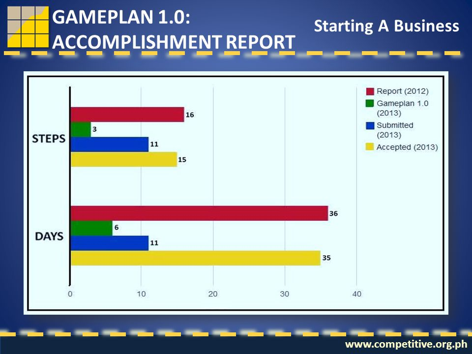 www.competitive.org.ph GAMEPLAN 1.0: ACCOMPLISHMENT REPORT Starting A Business