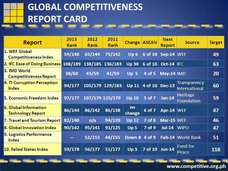 Report 2013 Rank 2012 Rank 2011 Rank ChangeASEAN Next Report SourceTarget 1.