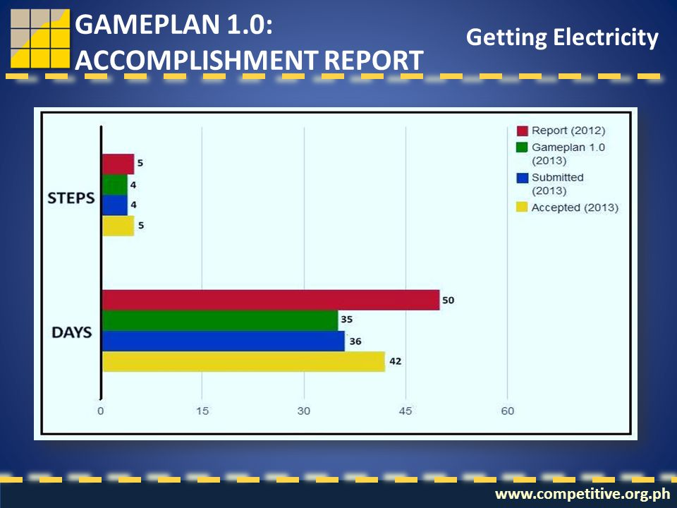 www.competitive.org.ph Getting Electricity GAMEPLAN 1.0: ACCOMPLISHMENT REPORT