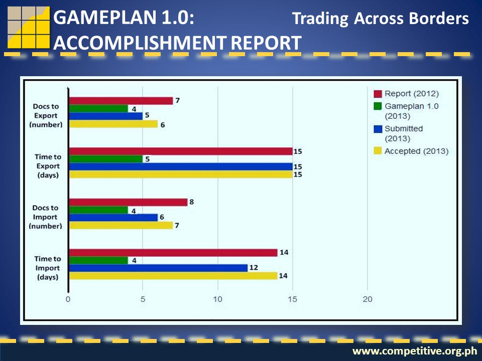 www.competitive.org.ph Trading Across Borders GAMEPLAN 1.0: ACCOMPLISHMENT REPORT