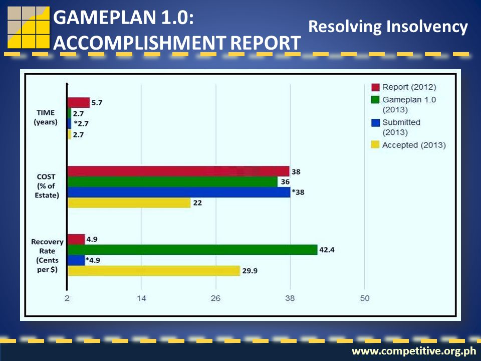 www.competitive.org.ph Resolving Insolvency GAMEPLAN 1.0: ACCOMPLISHMENT REPORT