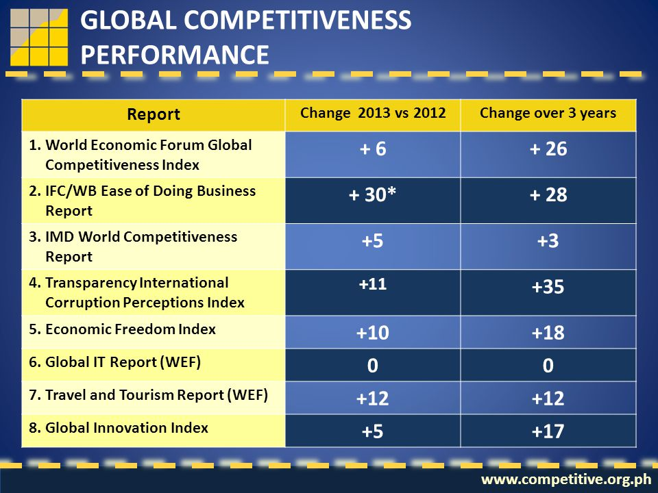 Report Change 2013 vs 2012Change over 3 years 1. World Economic Forum Global Competitiveness Index + 6+ 26 2. IFC/WB Ease of Doing Business Report + 3