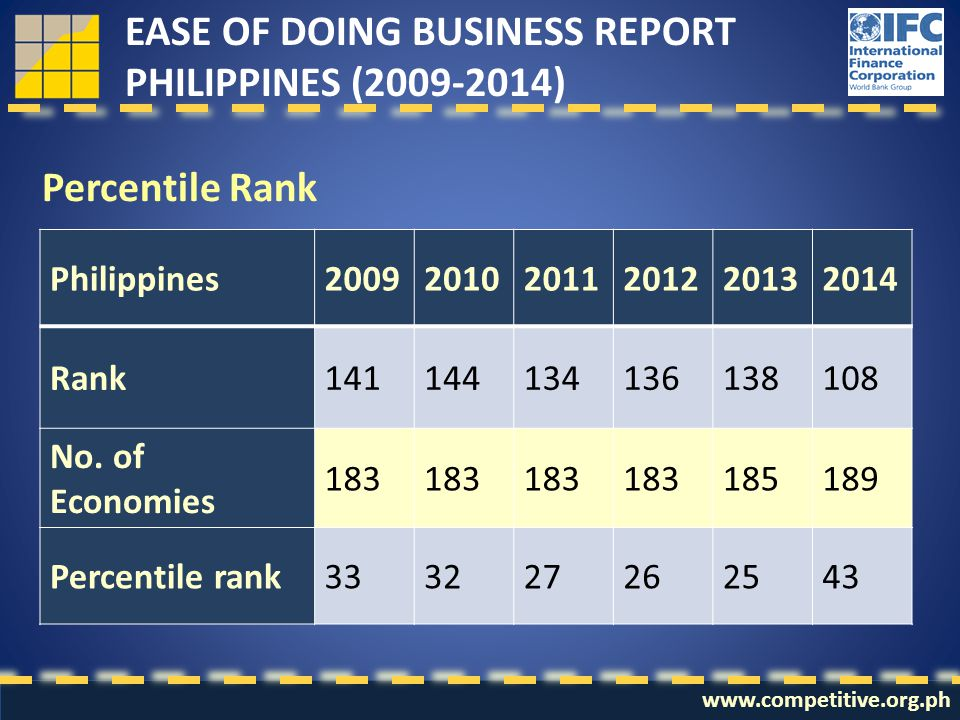 Percentile Rank EASE OF DOING BUSINESS REPORT PHILIPPINES (2009-2014) Philippines200920102011201220132014 Rank141144134136138108 No. of Economies 183