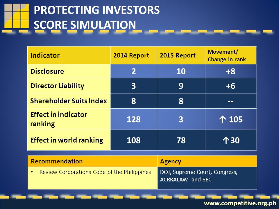 www.competitive.org.ph PROTECTING INVESTORS SCORE SIMULATION Indicator 2014 Report2015 Report Movement/ Change in rank Disclosure 210+8 Director Liabi