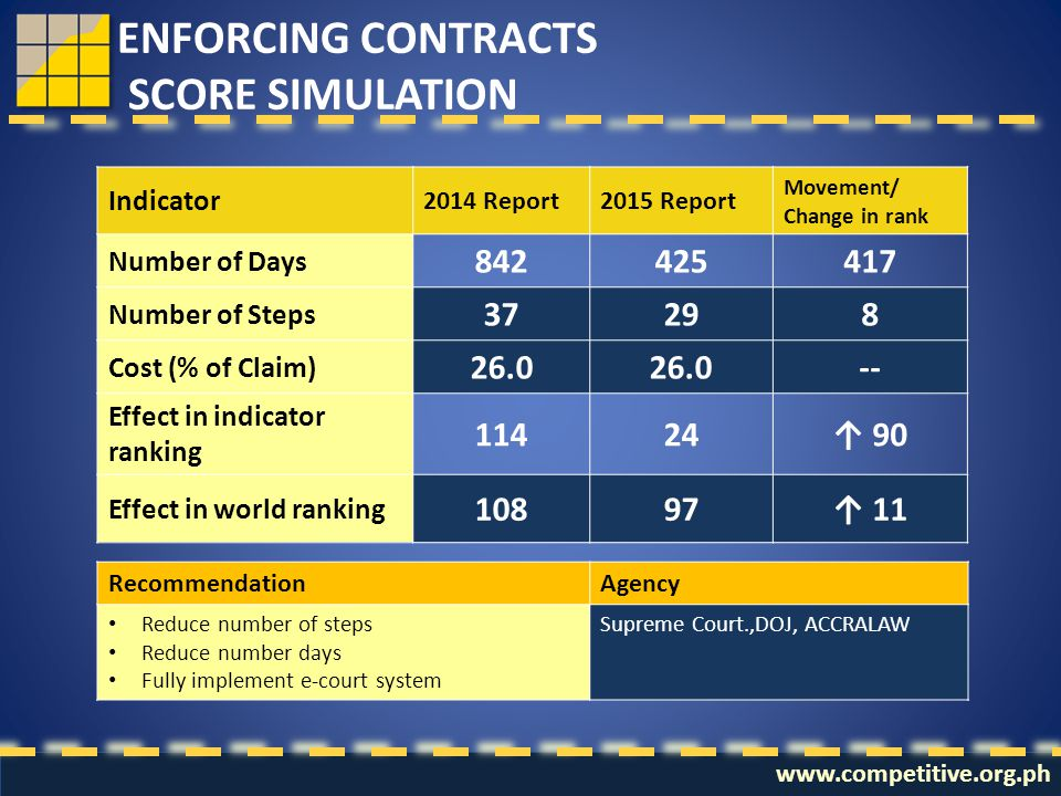 www.competitive.org.ph ENFORCING CONTRACTS SCORE SIMULATION Indicator 2014 Report2015 Report Movement/ Change in rank Number of Days 842425417 Number