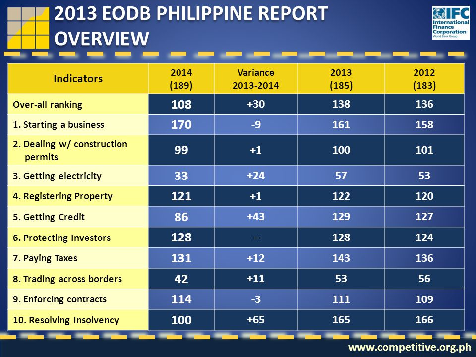 2013 EODB PHILIPPINE REPORT OVERVIEW 2013 EODB PHILIPPINE REPORT OVERVIEW www.competitive.org.ph Source: The World Bank Indicators 2014 (189) Variance