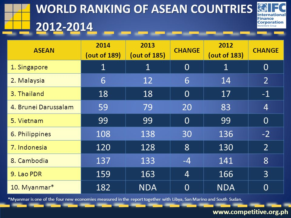 7 WORLD RANKING OF ASEAN COUNTRIES 2012-2014 ASEAN 2014 (out of 189) 2013 (out of 185) CHANGE 2012 (out of 183) CHANGE 1. Singapore 11010 2. Malaysia