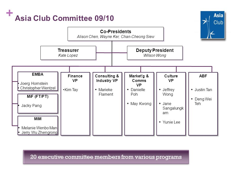 + Asia Club Committee 09/10 Treasurer Kate Lopez Co-Presidents Alison Chen, Wayne Ker, Chan-Cheong Siew Finance VP Kim Tay Finance VP Kim Tay Consulti