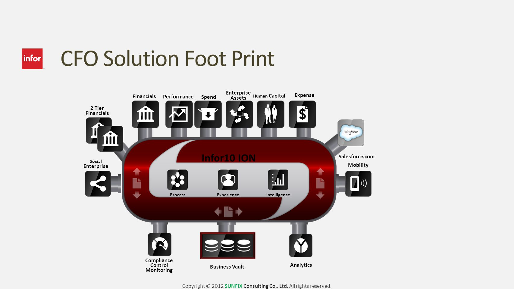 CFO Solution Foot Print Infor10 ION Performance ProcessExperienceIntelligence Spend Human Capital Social Enterprise Mobility Business Vault Financials Expense Enterprise Assets Analytics Compliance Control Monitoring 2 Tier Financials Salesforce.com Copyright © 2012 SUNFIX Consulting Co., Ltd.