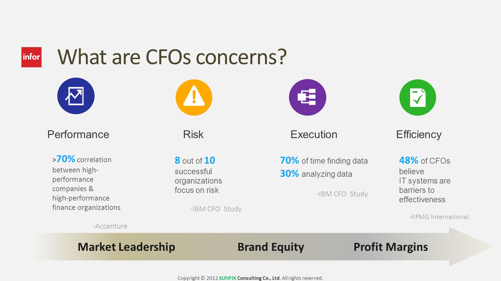What are CFOs concerns.