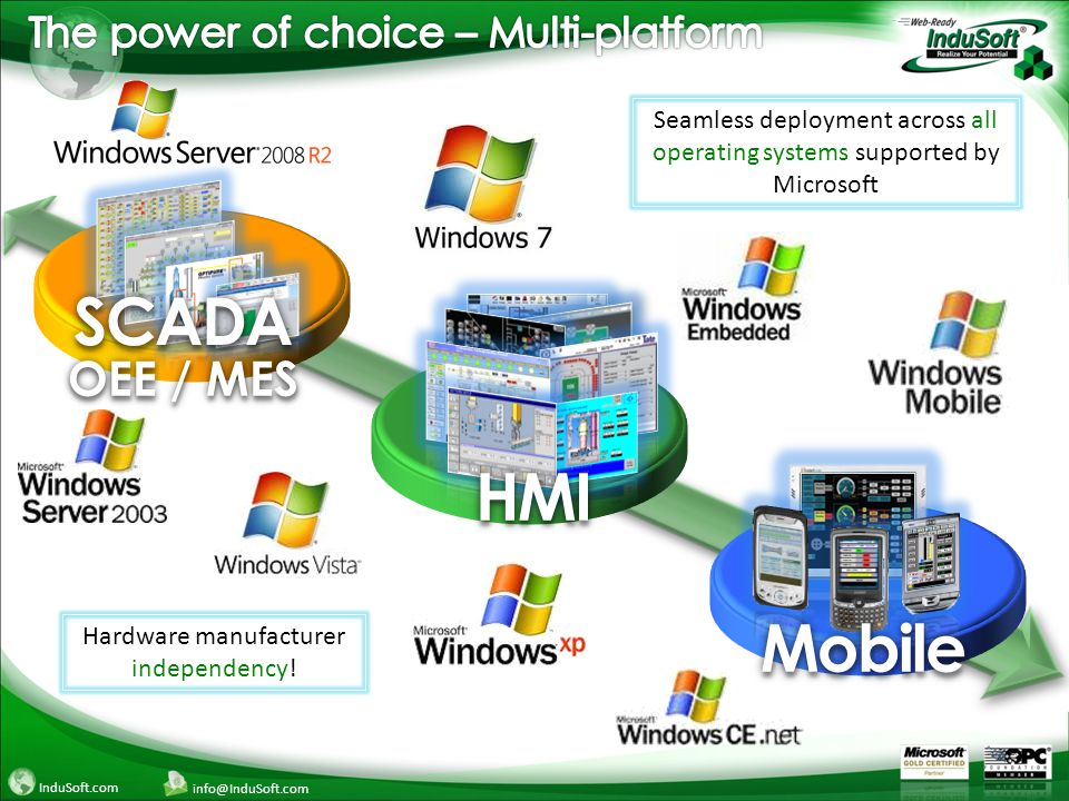 InduSoft.com info@InduSoft.com SCADASCADA OEE / MESOEE / MES HMIHMI MobileMobile Seamless deployment across all operating systems supported by Microsoft Hardware manufacturer independency!