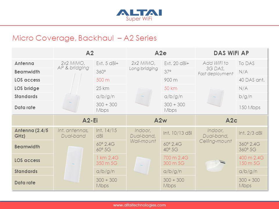 www.altaitechnologies.com Micro Coverage, Backhaul – A2 Series