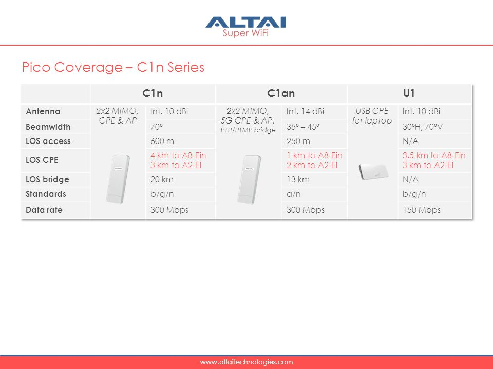 www.altaitechnologies.com Pico Coverage – C1n Series