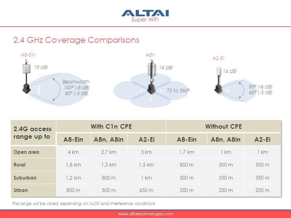 www.altaitechnologies.com 2.4 GHz Coverage Comparisons A8nA8-Ein 14 dBi 19 dBi A2-Ei 14 dBi 80º (-6 dB) 60º (-3 dB) Beamwidth 100º (-8 dB) 80º (-3 dB) 70 to 360º The range will be varied depending on NLOS and interference conditions