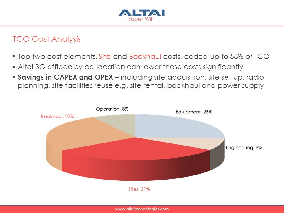 www.altaitechnologies.com  Top two cost elements, Site and Backhaul costs, added up to 58% of TCO  Altai 3G offload by co-location can lower these costs significantly  Savings in CAPEX and OPEX – including site acquisition, site set up, radio planning, site facilities reuse e.g.