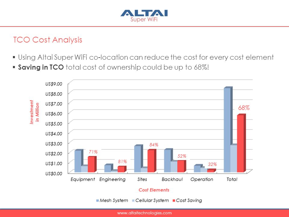 www.altaitechnologies.com  Using Altai Super WiFi co-location can reduce the cost for every cost element  Saving in TCO total cost of ownership could be up to 68%.
