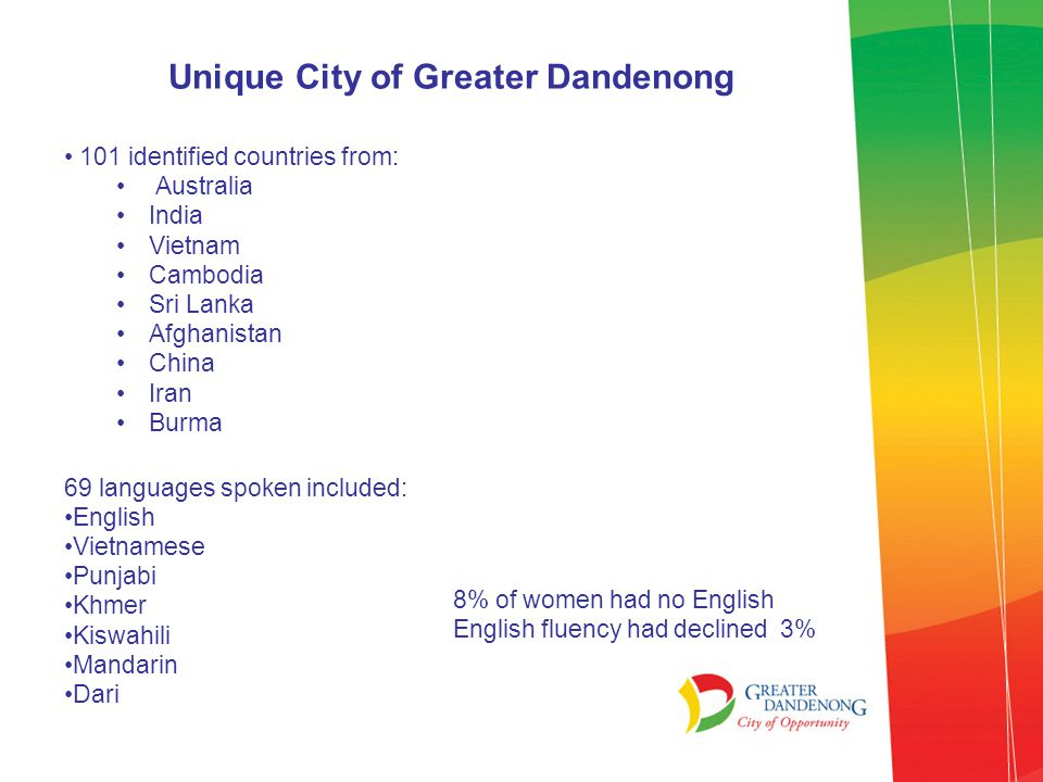 Unique City of Greater Dandenong 101 identified countries from: Australia India Vietnam Cambodia Sri Lanka Afghanistan China Iran Burma 69 languages spoken included: English Vietnamese Punjabi Khmer Kiswahili Mandarin Dari 8% of women had no English English fluency had declined 3%