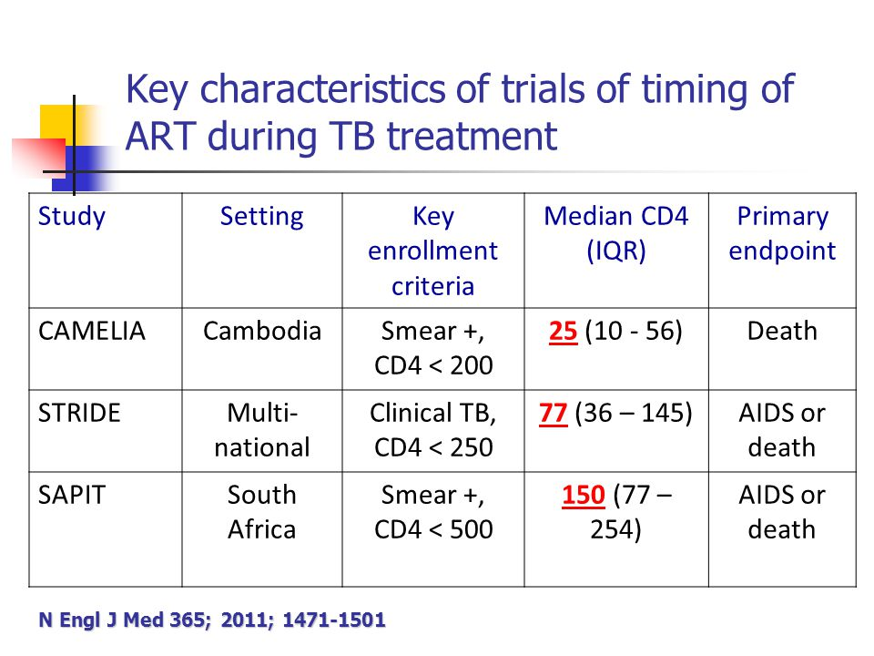 Key characteristics of trials of timing of ART during TB treatment StudySettingKey enrollment criteria Median CD4 (IQR) Primary endpoint CAMELIACambodiaSmear +, CD4 < 200 25 (10 - 56)Death STRIDEMulti- national Clinical TB, CD4 < 250 77 (36 – 145)AIDS or death SAPITSouth Africa Smear +, CD4 < 500 150 (77 – 254) AIDS or death N Engl J Med 365; 2011; 1471-1501