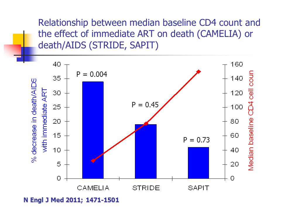 Relationship between median baseline CD4 count and the effect of immediate ART on death (CAMELIA) or death/AIDS (STRIDE, SAPIT) N Engl J Med 2011; 1471-1501 P = 0.004 P = 0.45 P = 0.73