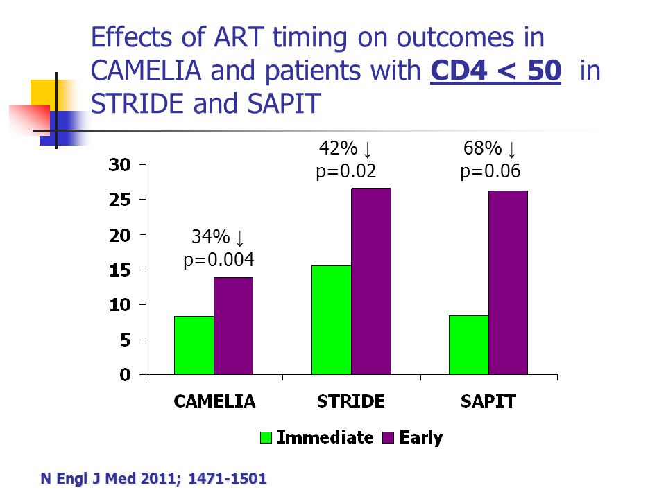 Effects of ART timing on outcomes in CAMELIA and patients with CD4 < 50 in STRIDE and SAPIT 34% ↓ p=0.004 42% ↓ p=0.02 68% ↓ p=0.06 N Engl J Med 2011;