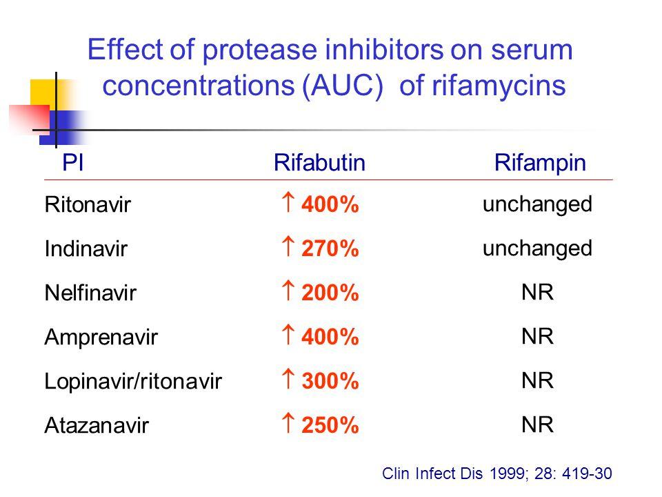 Effect of protease inhibitors on serum concentrations (AUC) of rifamycins RifabutinRifampinPI Ritonavir Indinavir Nelfinavir Amprenavir Lopinavir/ritonavir Atazanavir  400%  270%  200%  400%  300%  250% unchanged NR Clin Infect Dis 1999; 28: 419-30